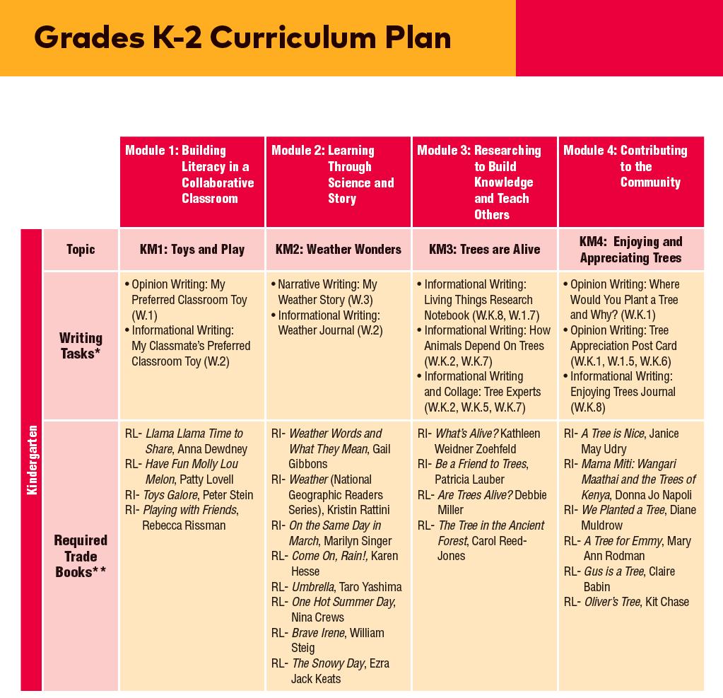 Curriculum Q & A Blog, Question 4 | EL Education on